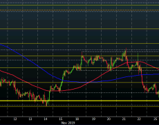 EUR/USD trades narrowly as sellers continue to lean on key near-term level