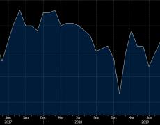 China Caixin November manufacturing PMI 51.8 vs 51.5 expected