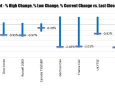 US major indices start the week with sharp declines