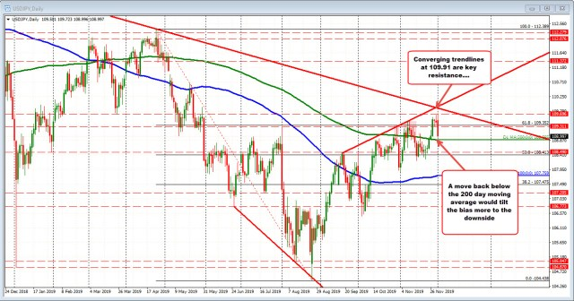 USDJPY on the daily chart
