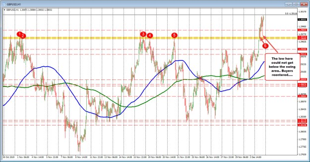 The bullls still remain contained in control in the GBPUSD