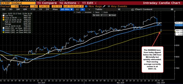 The NASDAQ index has tested its 200 hour moving average