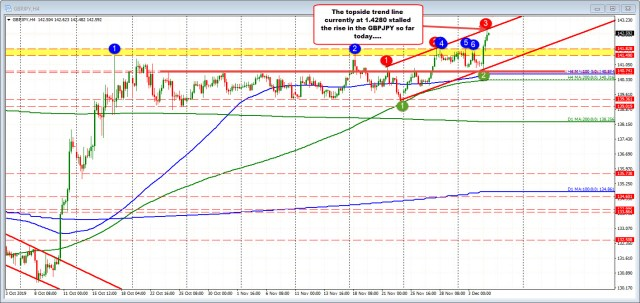 GBPJPY on the 4 hour chart below