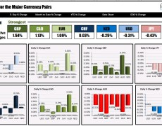The GBP is the strongest and the AUD is the weakest as NA traders enter for the day