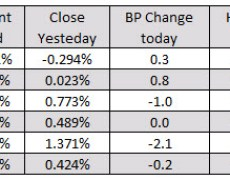 European indices down on the week but up today