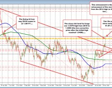 GBPUSD extends to new year highs (and then some)