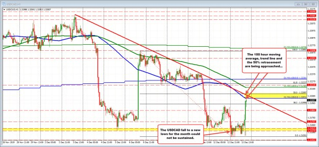 Topside trend line and 50% retracement on the hourly chart also in play_