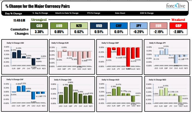 The CAD is the strongest. The GBP is the weakest.