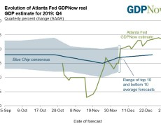 The Atlanta Fed GDPNow estimate remains at 2.3%