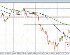 USDCHF falls to 100 hour MA after ISM dip and bounces