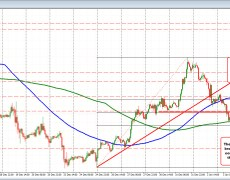 The GBPUSD moves away from 200 hour MA. Can the push higher in the pair continue?
