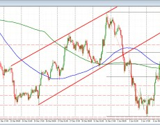GBPJPY moves above the 100 hour MA and 50% retracement