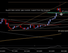 Gold poised to resume rally