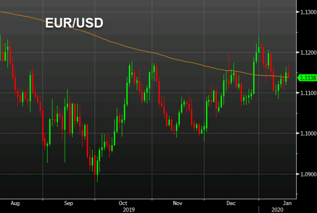 USD strength among the factors