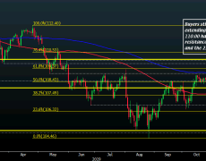 USD/JPY trades at fresh seven-month highs, can buyers continue the upside momentum?