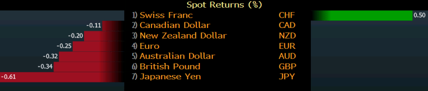 Swiss franc strength isn't what you expect to see in a run-away week for stocks