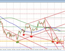 EURUSD fails on breaks today. Price recovers.