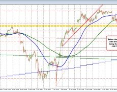 USDJPY falls to the new low and back below its 200 hour MA