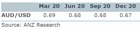 ANZ forecasts for the Australian dollar this year: