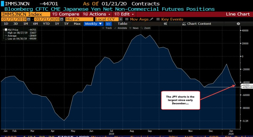 Weekly FX futures positioning data from the CFTC