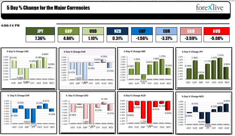 The JPY is the strongest and the AUD is the weakest.