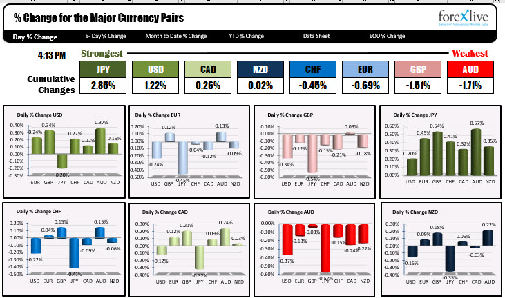The JPY is the strongest and the AUD and GBP are the weakest.