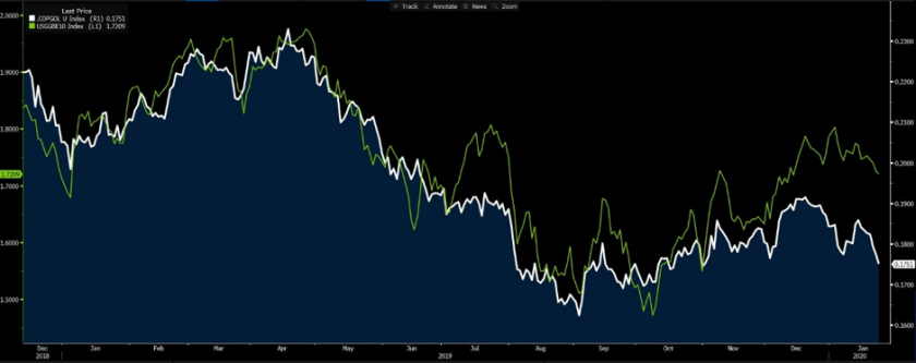 US 10-year inflation expectations, white
