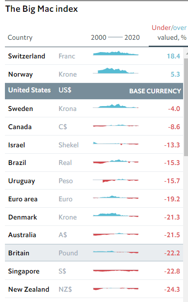 "The Economist's ""Big Mac index"" currencies US dollar"