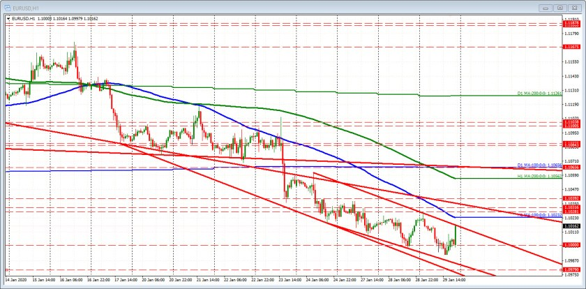 EURUSD looks to test topside trend line and falling 100 hour moving average