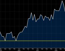 Bavaria January CPI -0.8% vs +0.5% m/m prior