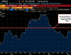 CFTC commitments of traders: EUR shorts increase.
