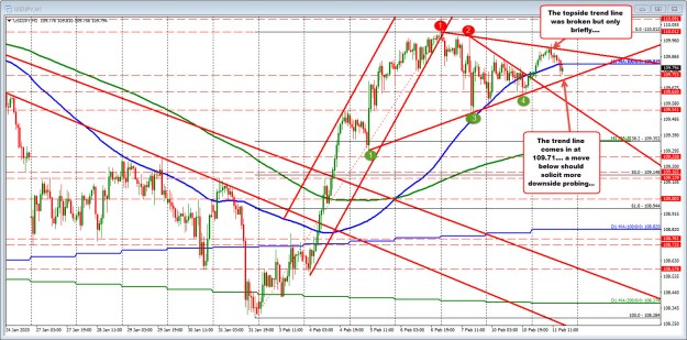 Consolidation range continues