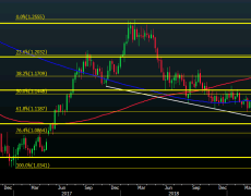 There's not much left stopping EUR/USD from a further drop after break of 1.0900