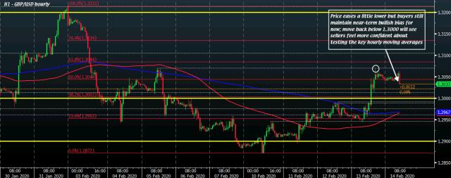 GBP/USD H1 14-02