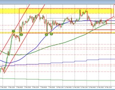 USDJPY trading near middle of the 8 day trading range