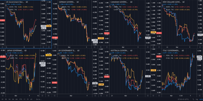 Bond real yields
