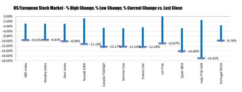 The changes in major stock markets