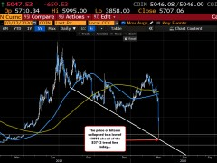 Bitcoin collapsed lower today/this week, but bounces near a lower trend line