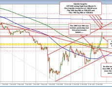 The USDJPY surges to the upside