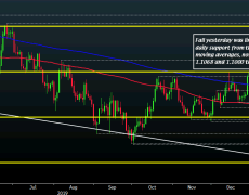 EUR/USD survives first key downside test yesterday, more still to come?