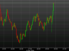 US stocks touch the highs of the day