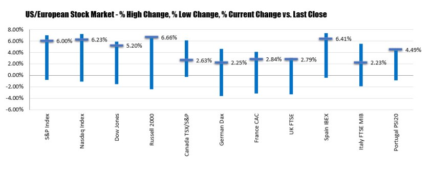 Major indices close higher