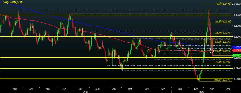 EUR/USD D1 17-03