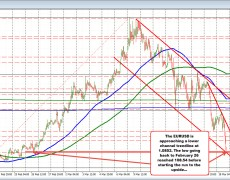 EURUSD continues its fall. Below 1.0900 and looks to test lower channel trend line