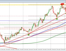 USDJPY trades to new highs and tests highs from last week