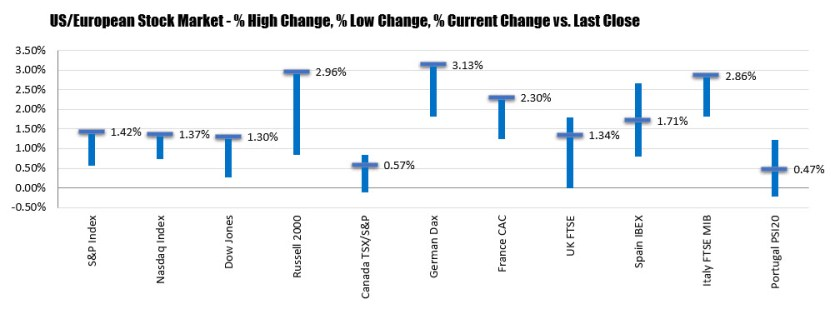 German DAX, +3.13%. France's CAC, +2.3%_