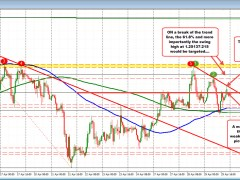GBPUSD tests trend line on hourly and finds sellers