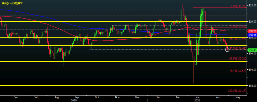USD/JPY D1 29-04