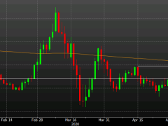 EUR/USD breaks 1.10 and nears the 200-day moving average