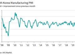 South Korean April manufacturing PMI drops to 41.6 (prior 44.2)